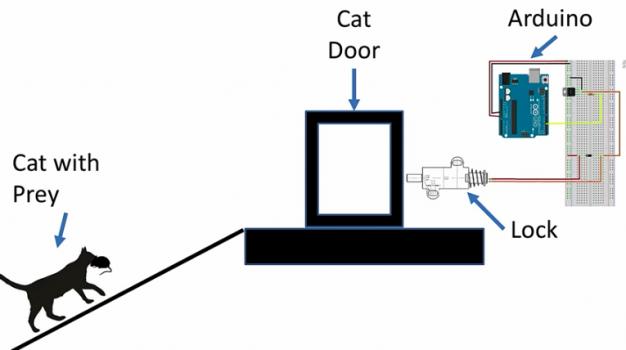 puerta inteligente
