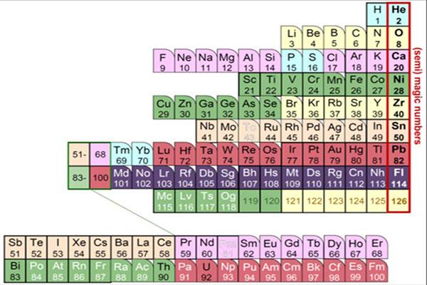 tabla periódica nuclear