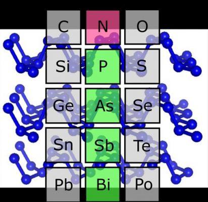 Nitrógeno negro