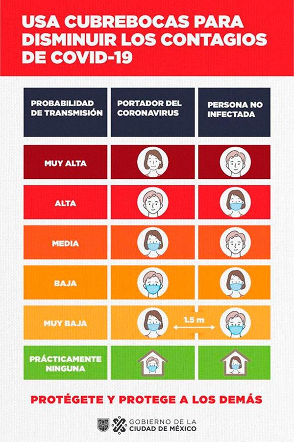 #LlévaloPuesto: usar cubrebocas puede reducir contagios
