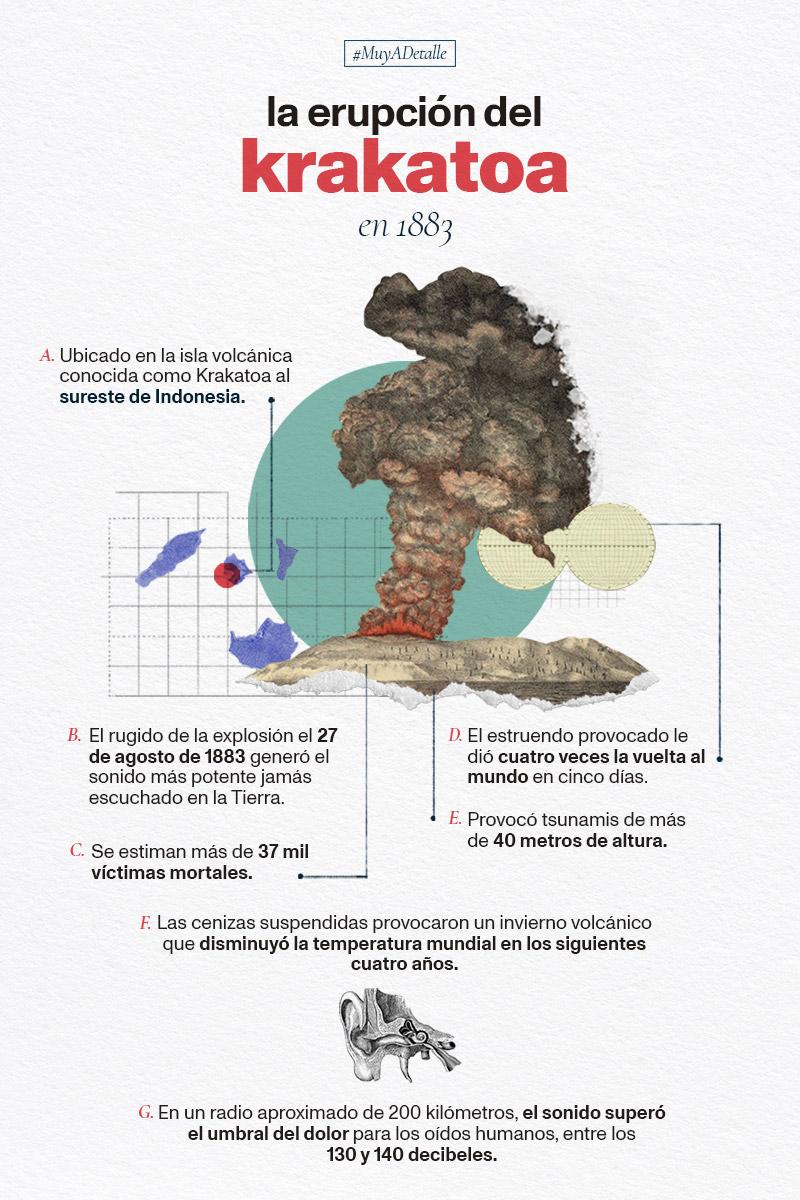 La erupción del Krakatoa en 1883
