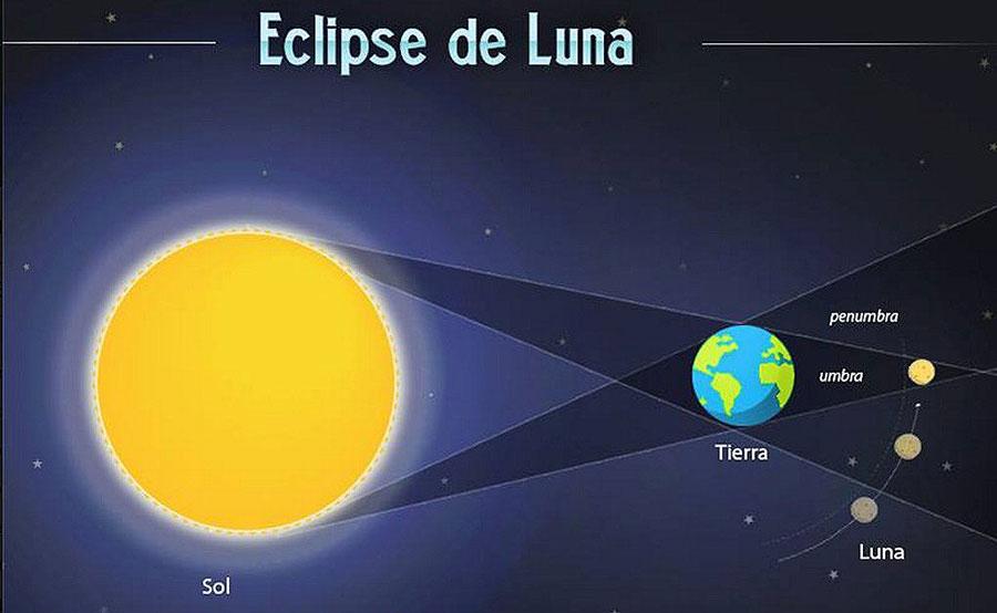eclipse lunar, qué es y cuándo podrás ver uno