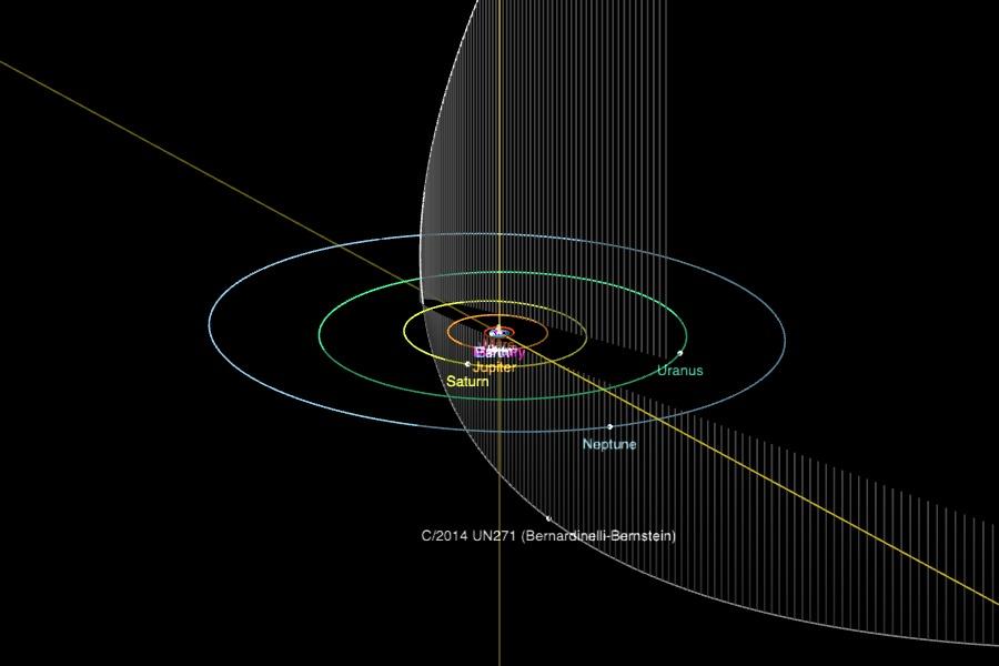 cometa orbita